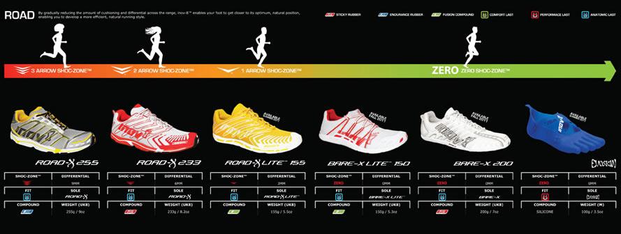 Clasificación del calzado minimalista