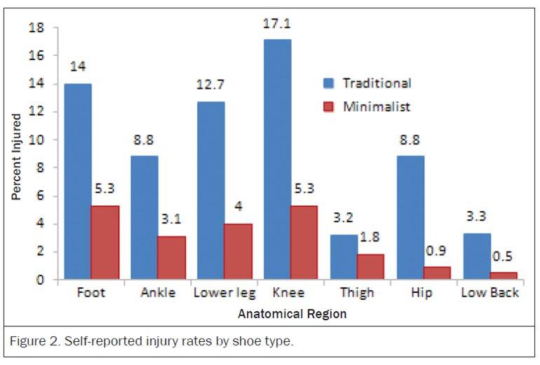 Probabilidades de lesión en minimalistas